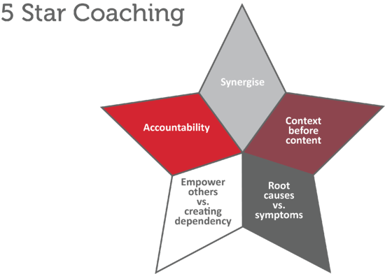 5 Star Coaching with title
