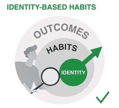 identity based